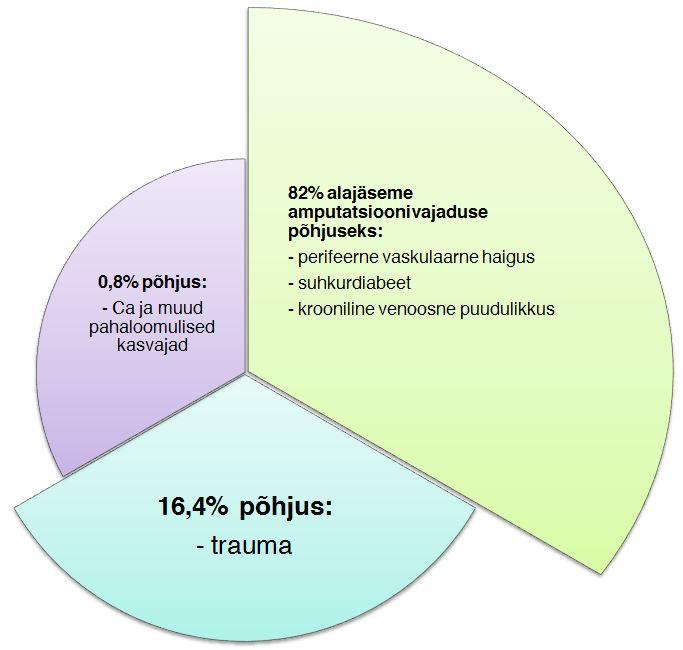 epidemioloogia pie